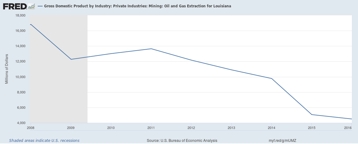oil gas GDP.png