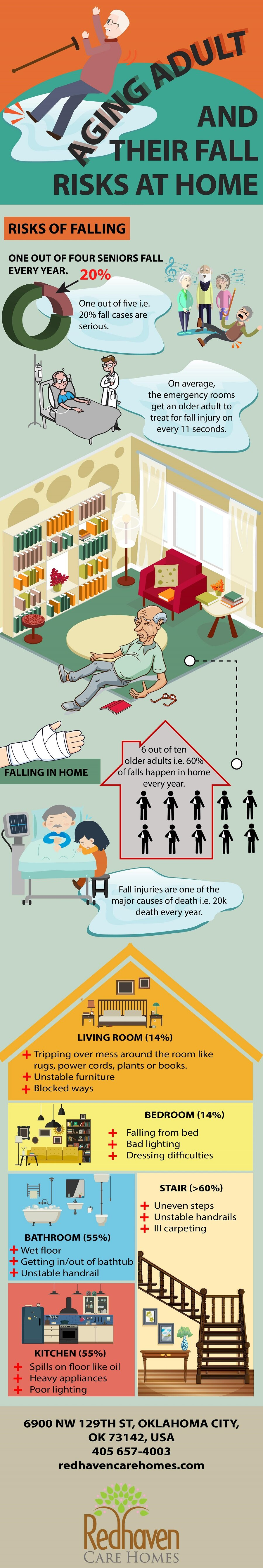 aging adult and their fall risk at home infographic