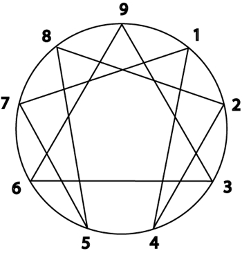 "What isThe Enneagram? - The Enneagram is a centuries-old system of understanding the nine distinct types of personality behaviors or ego structures that guide, protect and also blind us to our own shadows – those biases or blind spots that we don't recognize or aren't aware of their existence.The word Enneagram comes from the Greek word Ennea, which means ""nine"" and gram a chart or symbol representing nine points of view or personality type behaviors. There are three centers of intelligence – heart, mind and body. Within each of those three intelligence centers are three personality types or ego structures.There are also three instinctual sub-type behaviors with each type, thus resulting in twenty-seven ultimate behaviors or points of view. Combining the passions or blind spots with a dominant instinctual behavior results in a core focus of attention, with an outcome of a distinct manner or neurological pathway."