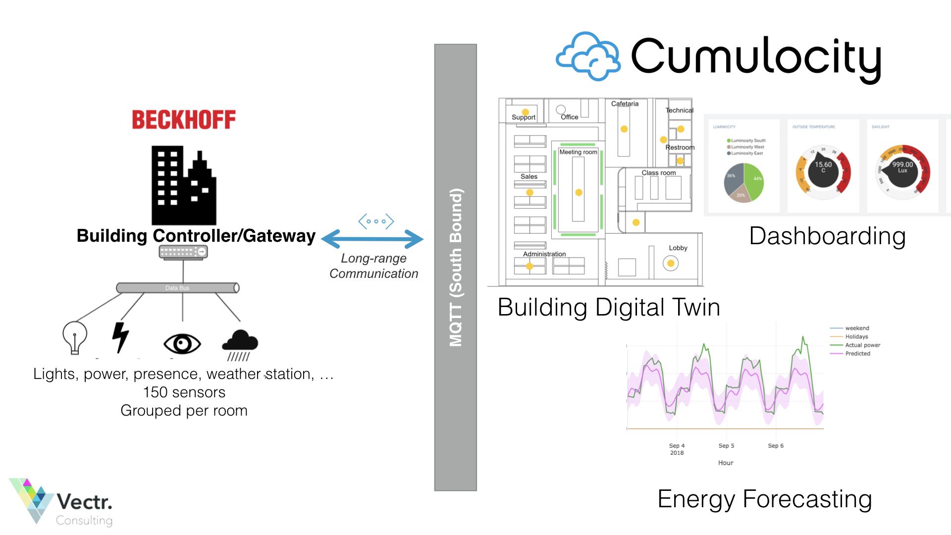 Smart Building demo slides.001.jpeg