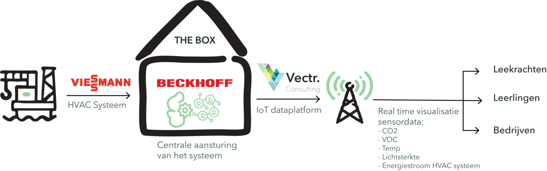 technische visie op het intelligent scholengebouw van Mosa-RT