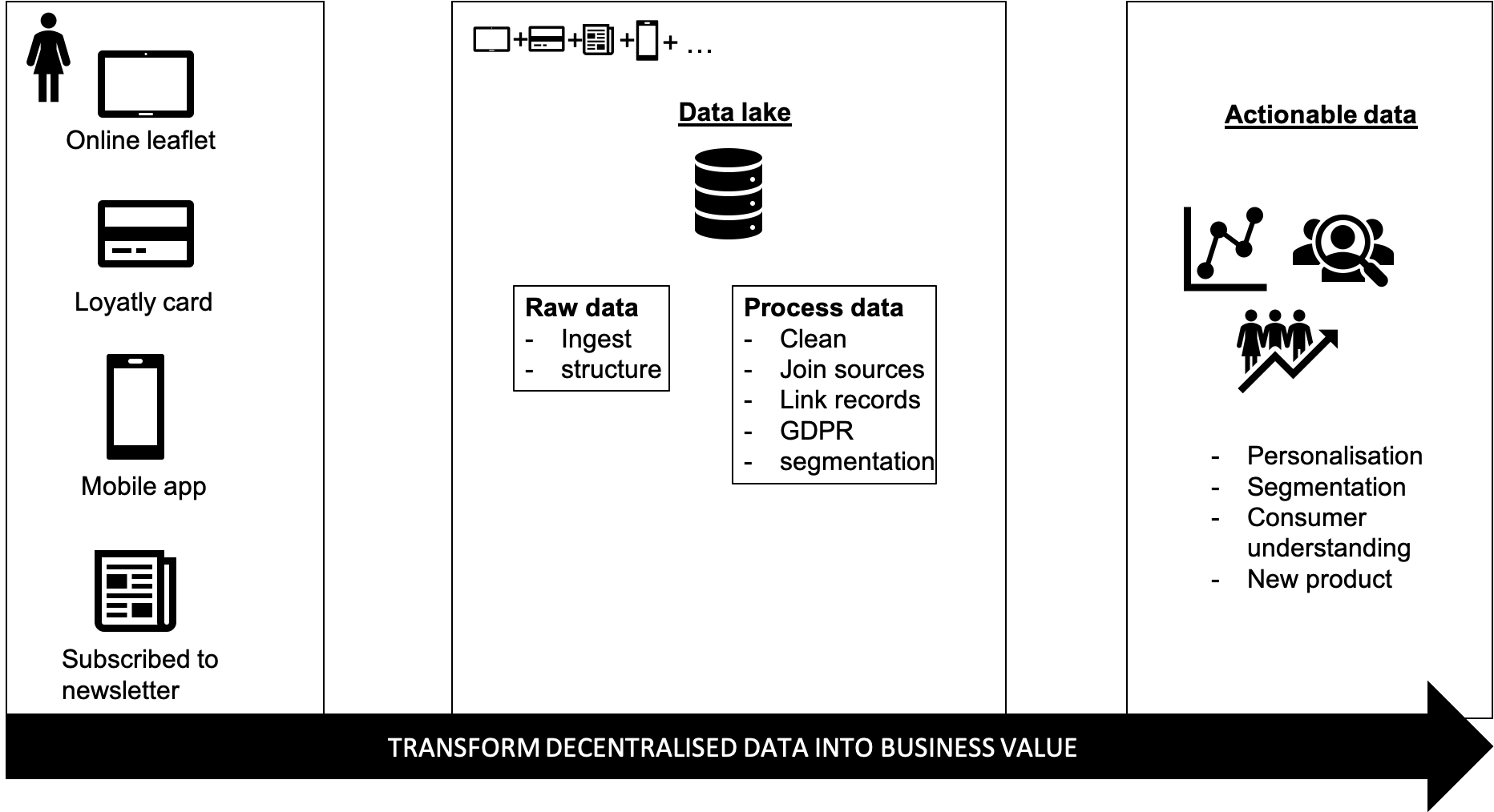 Finally, our client is enabled to deliver value to their B2B and B2C customers thanks to data insights.