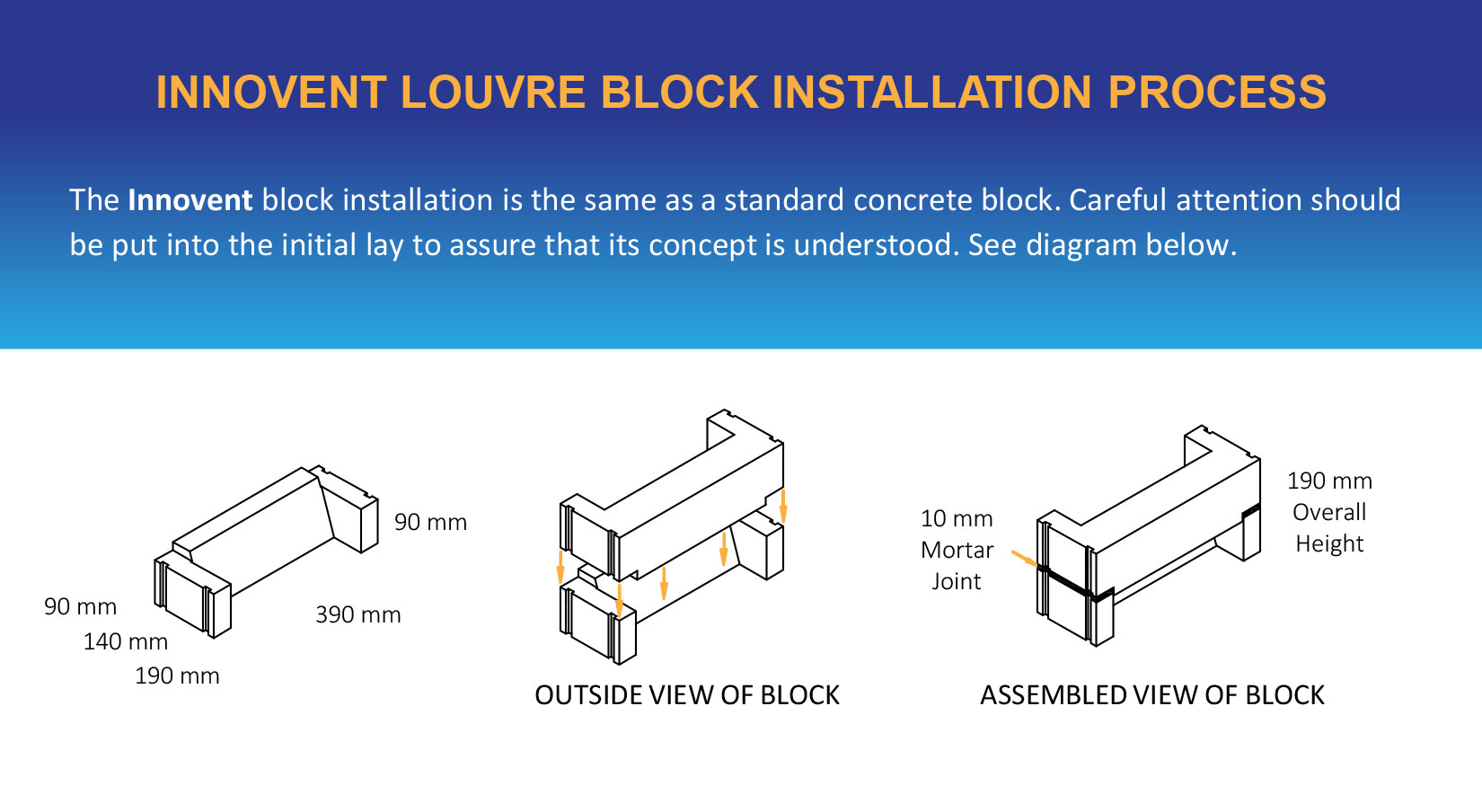 Innovent Louvre Block Installation Process