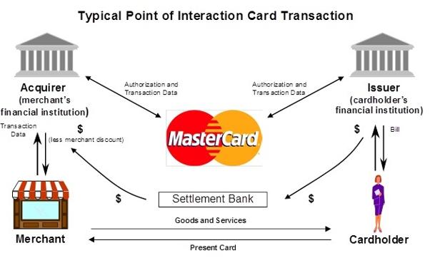 Source: MasterCard SEC 10-K Annual Report