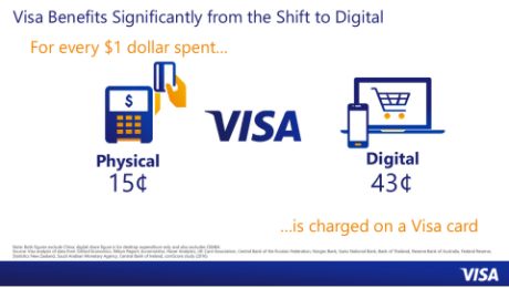 Source:   Visa Investor Presentation Day
