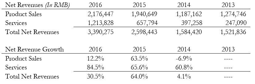2 - Revenue Analysis.JPG