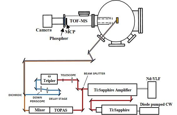 Figure 1: Ultrafast Dynamics Experimental Setup