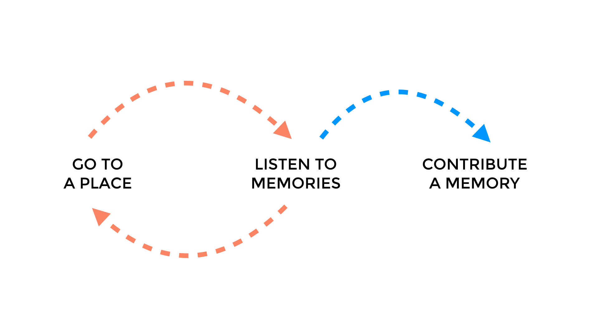 Basic User Flow.