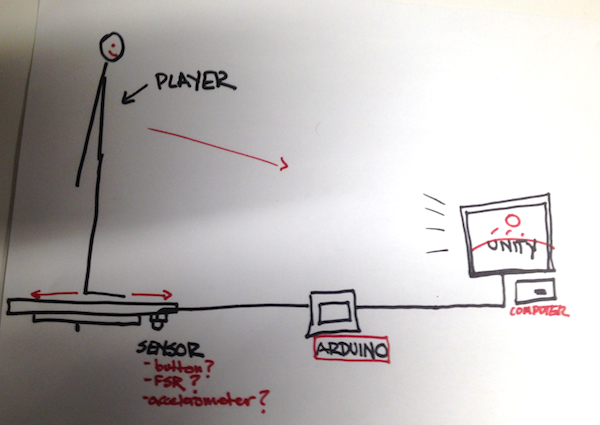 System diagram.
