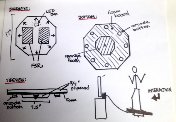 Final design and system diagram.