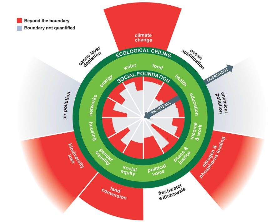 Doughnut Economics in a nutshell. Humanity's 21st century challenge is to meet the needs of all within the means of the planet. In other words, to ensure that no one falls short on life's essentials (from food and housing to healthcare and political voice), while ensuring that collectively we do not overshoot our pressure on Earth's life-supporting systems, on which we fundamentally depend – such as a stable climate, fertile soils, and a protective ozone layer. The Doughnut of social and planetary boundaries is a playfully serious approach to framing that challenge, and it acts as a compass for human progress this century.