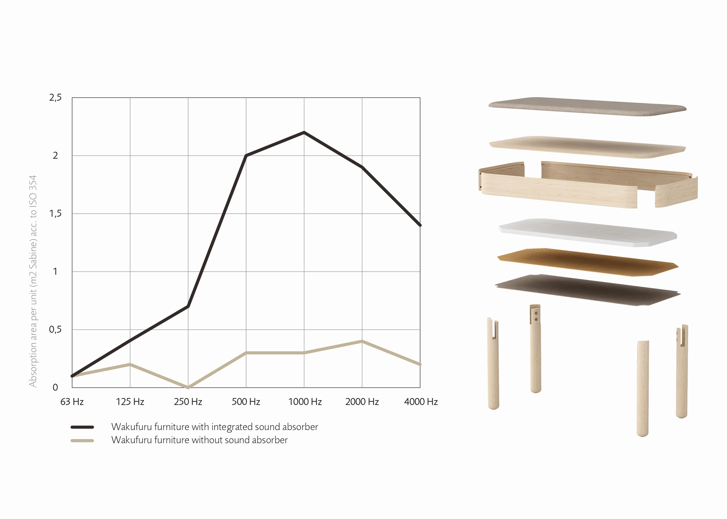 Wakufuru furniture by Glimakra of Sweden - Acoustic Test & diagram.