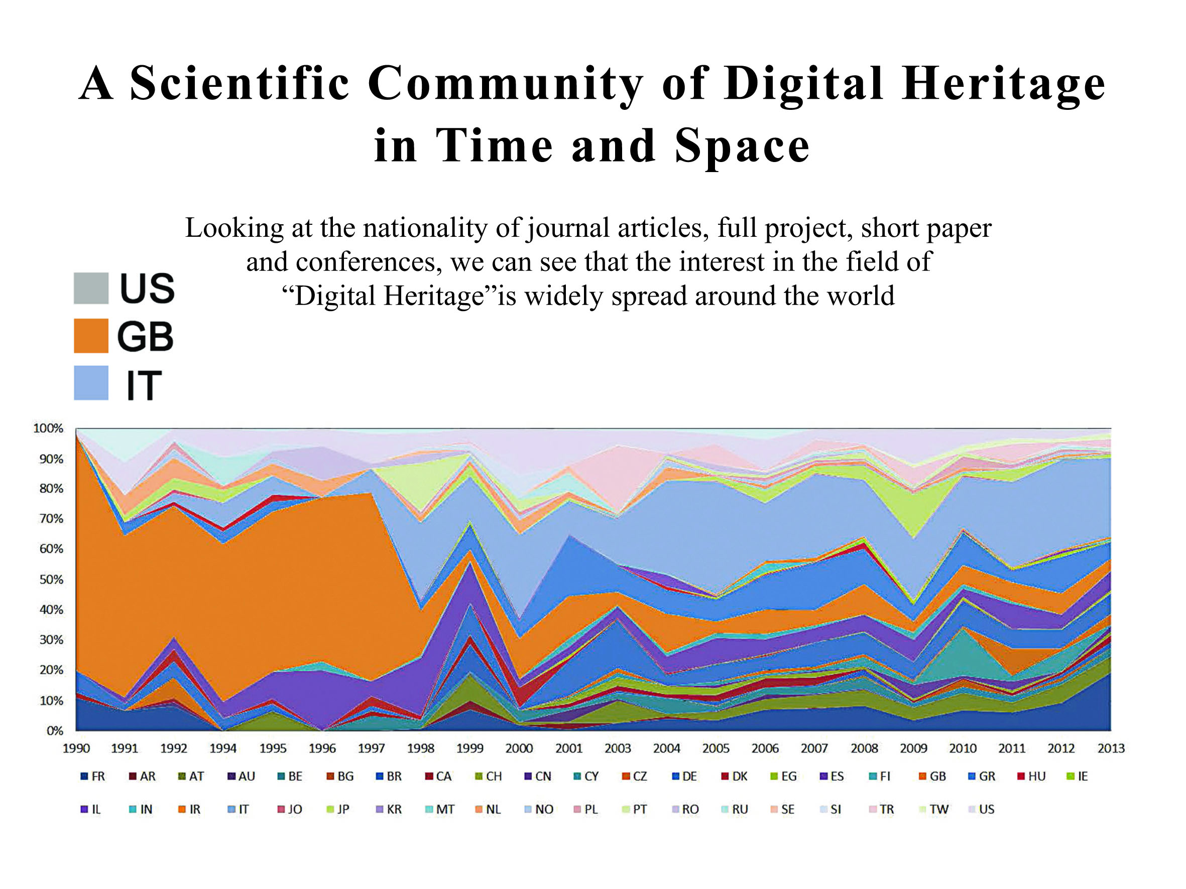 "Click to enlarge   Digital Heritage * , defined as ""the application of computing for Cultural Heritage purposes"" is a scientific field whose origins date back less than 50 years."