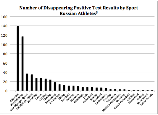 Russian-sport-graph.png