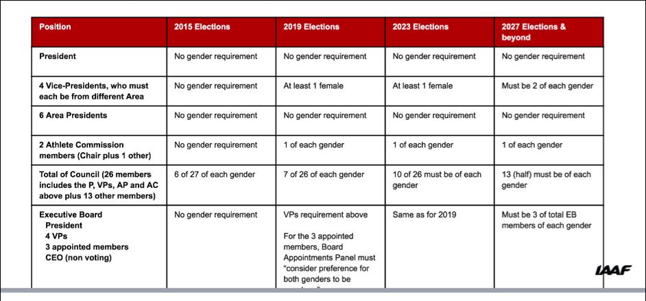 iaaf-gender-leadership-current-position-and-f.png