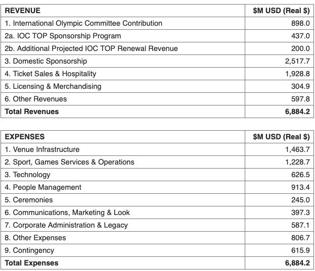 In black and white: LA28 budget, plain and simple // LA28