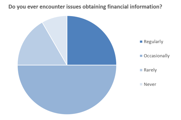 92% Report Issues Obtaining Financial Information.PNG