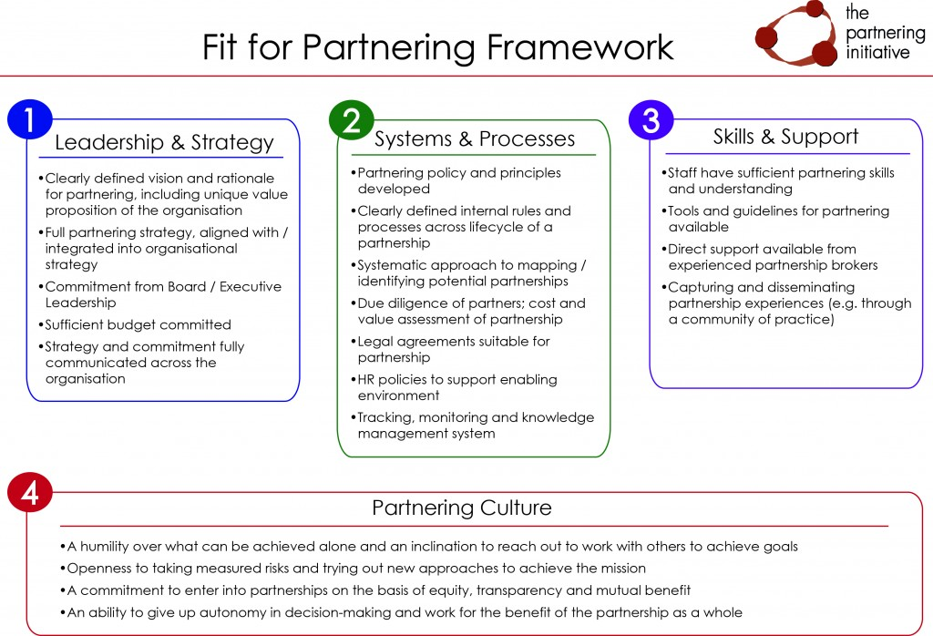 Source:  The Partnering Initiative