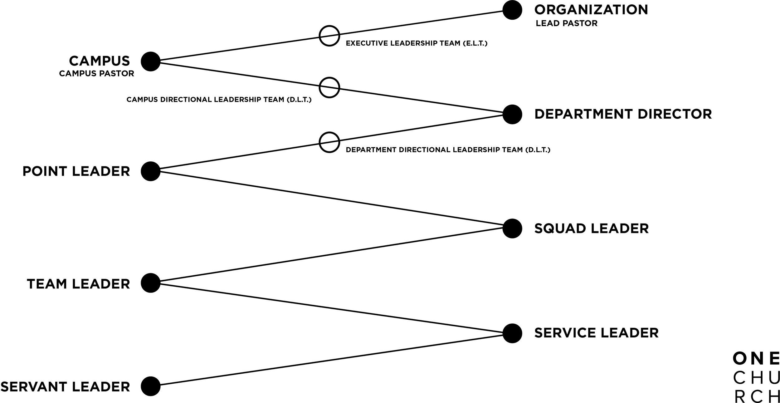 FInal Leadership Pipeline Diagram.jpg