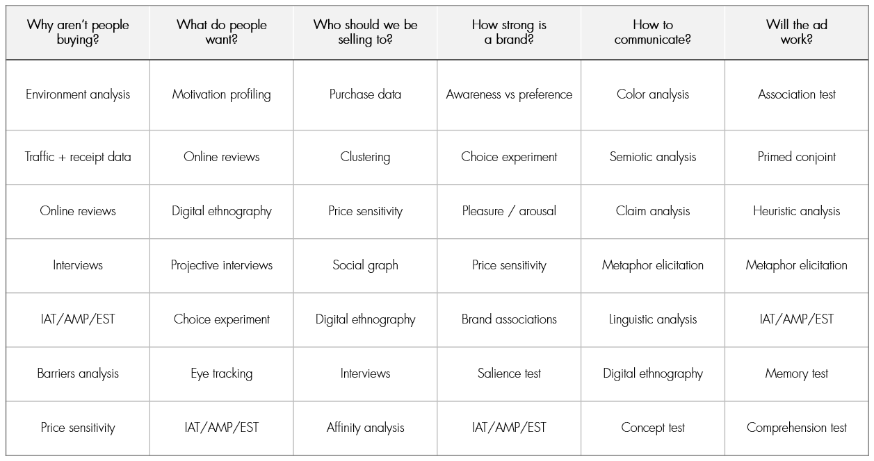 A chart of methods I use to answer some of the most commonly asked questions about marketing communications. (Click to make larger)