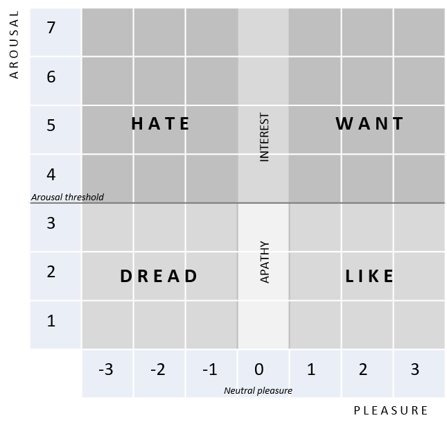 This grid is built on two 7-point scales, but it works the same way with scales that have 5 or 9 points.
