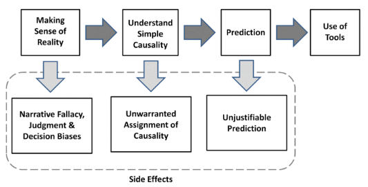 The Sense-Making Process and Its Side Effects, from  Systems Thinking In Business  by Rich Jolly