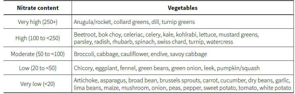 Vegetables sorted by Nitrate content (mg/100g)