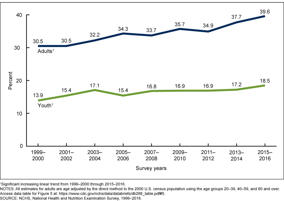 Figure 1: Adult and Youth Obesity trends (CDC)
