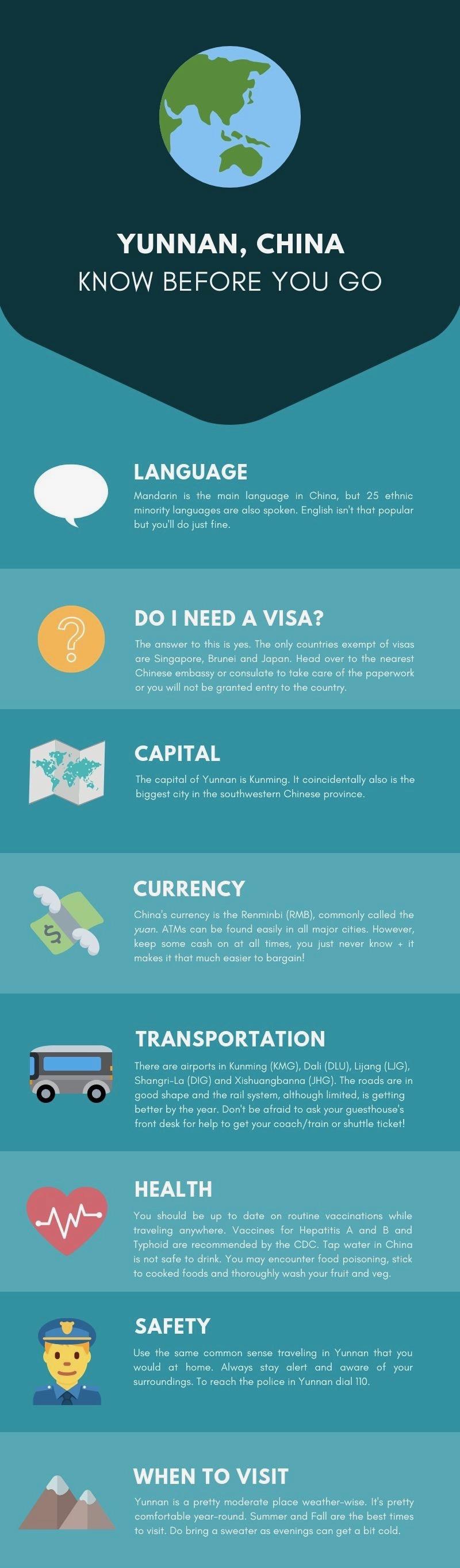 yunnan china infographic