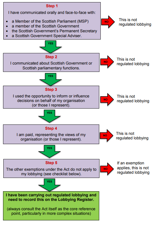 regulated lobbying.PNG