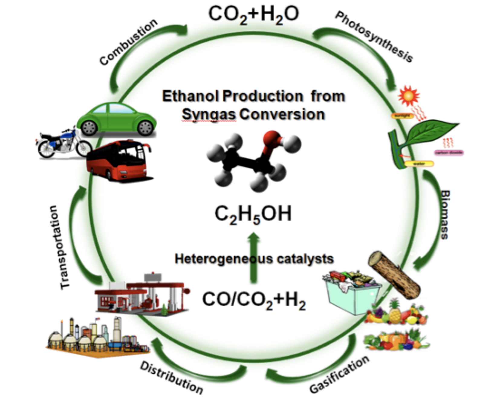 http://www.sustainablescientists.org/research-highlight-the-alchemy-behind-the-conversion-of-syngas-to-bioethanol/