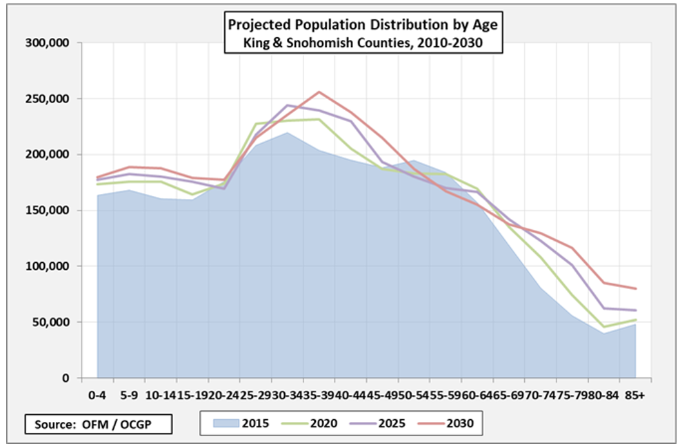 Seattle Population Projection.png