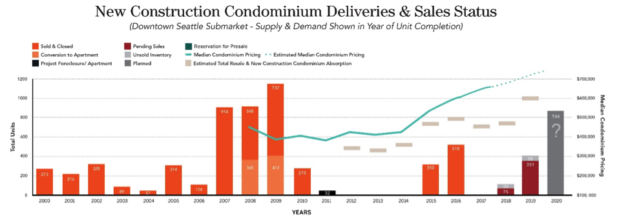 Above: A report by Realogics illustrates the supply of new condominiums in their year of substantial completion as well as the present status of sales - clearly the boom of new for-sale developments a decade ago is not replicated in more modern times, despite the market fundamentals being substantially better.
