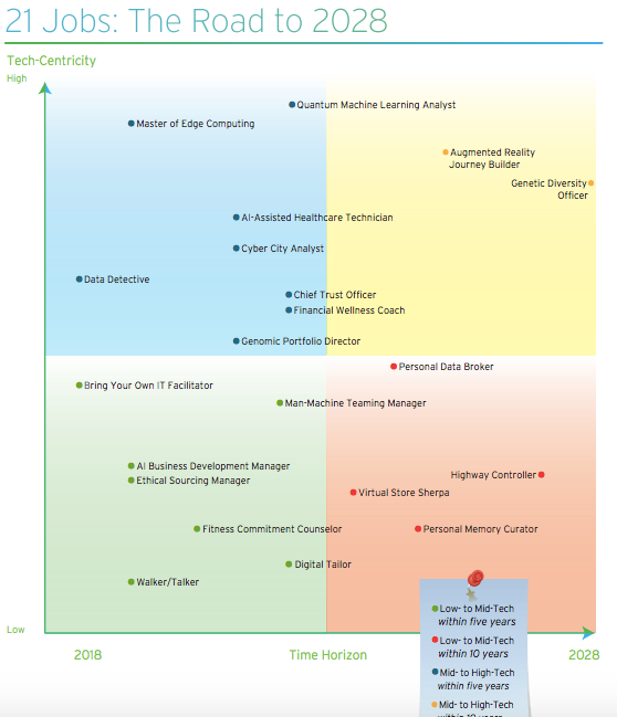 "Cognizant's ""21 Jobs of the Future"""