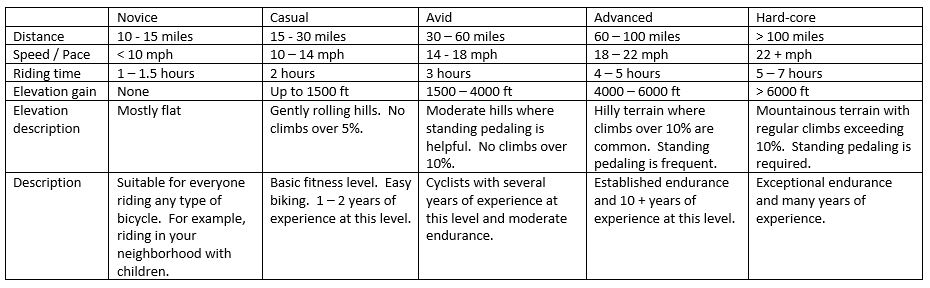 Matrix of bicycling levels of conditioning and experience