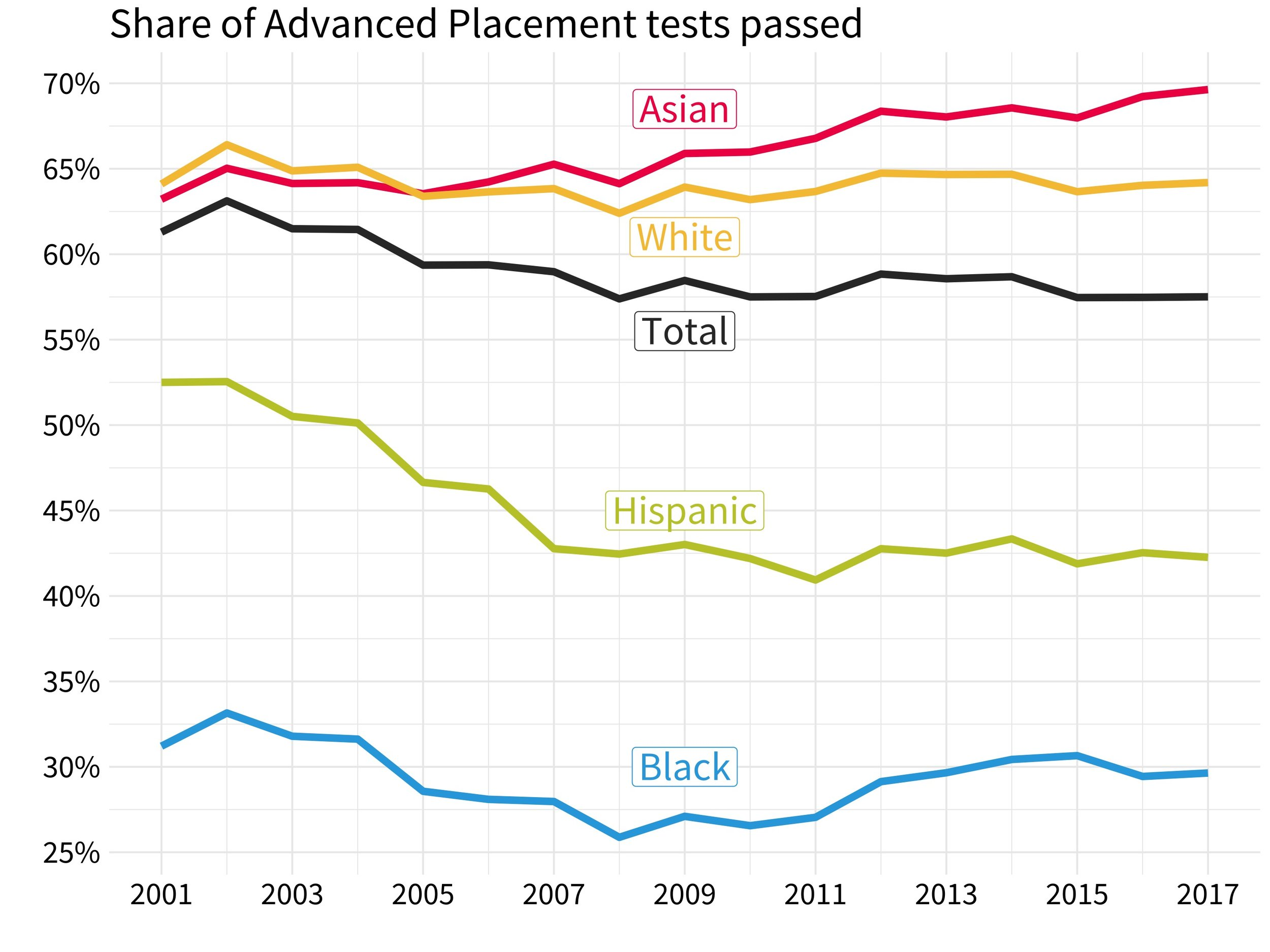 AP Exam Passrates - There's a racial gap when it comes to scoring above a 3 on AP exams. I downloaded 17 years of data from the College Board, analyzed pass rates in R, and generated my own graph for this Chalkbeat story. (Code available on GitHub)