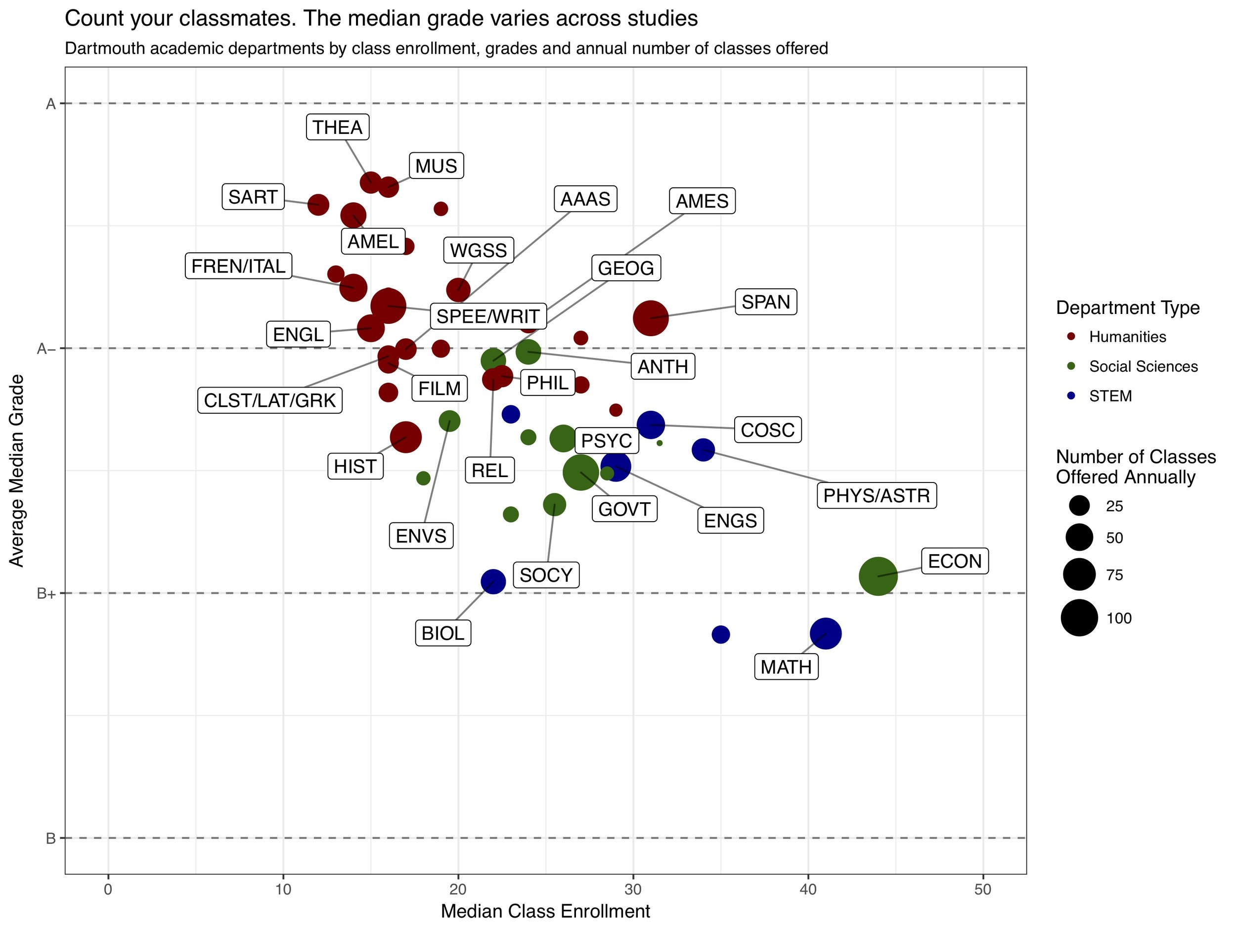 """Median Grades by Academic Department - Some academic departments give out lower grades than others. Data was scraped from the Dartmouth registrar's website using OutWit Hub and analyzed in R. (Project from Quantitative Social Science 17 """"Data Visualization"""")"""