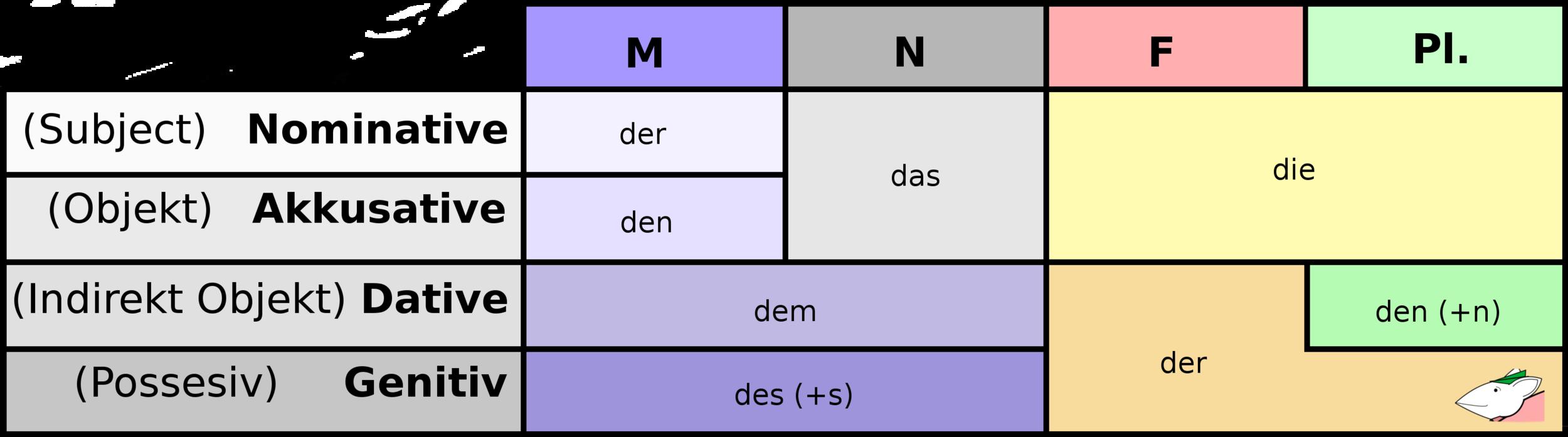 German Definite Articles