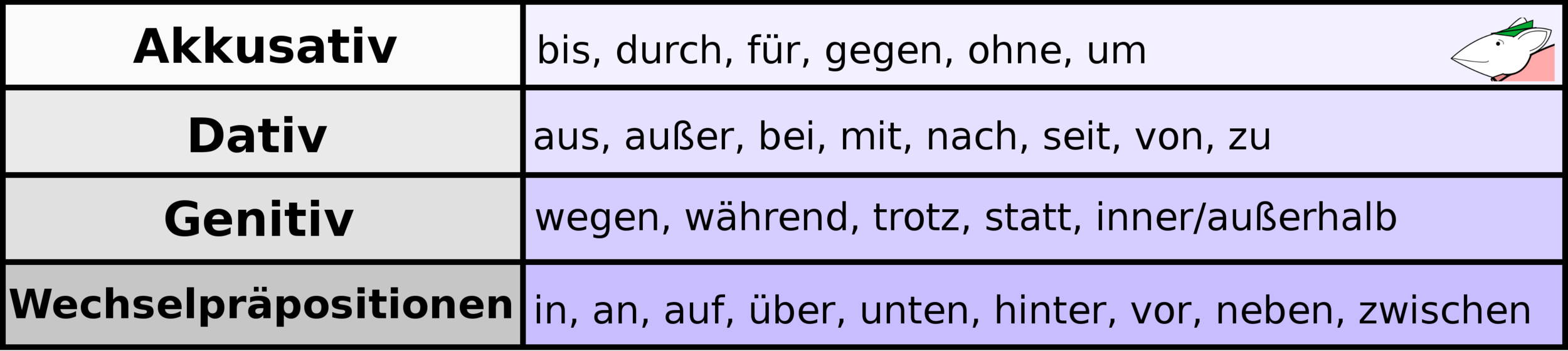 German Case Specific Prepositions