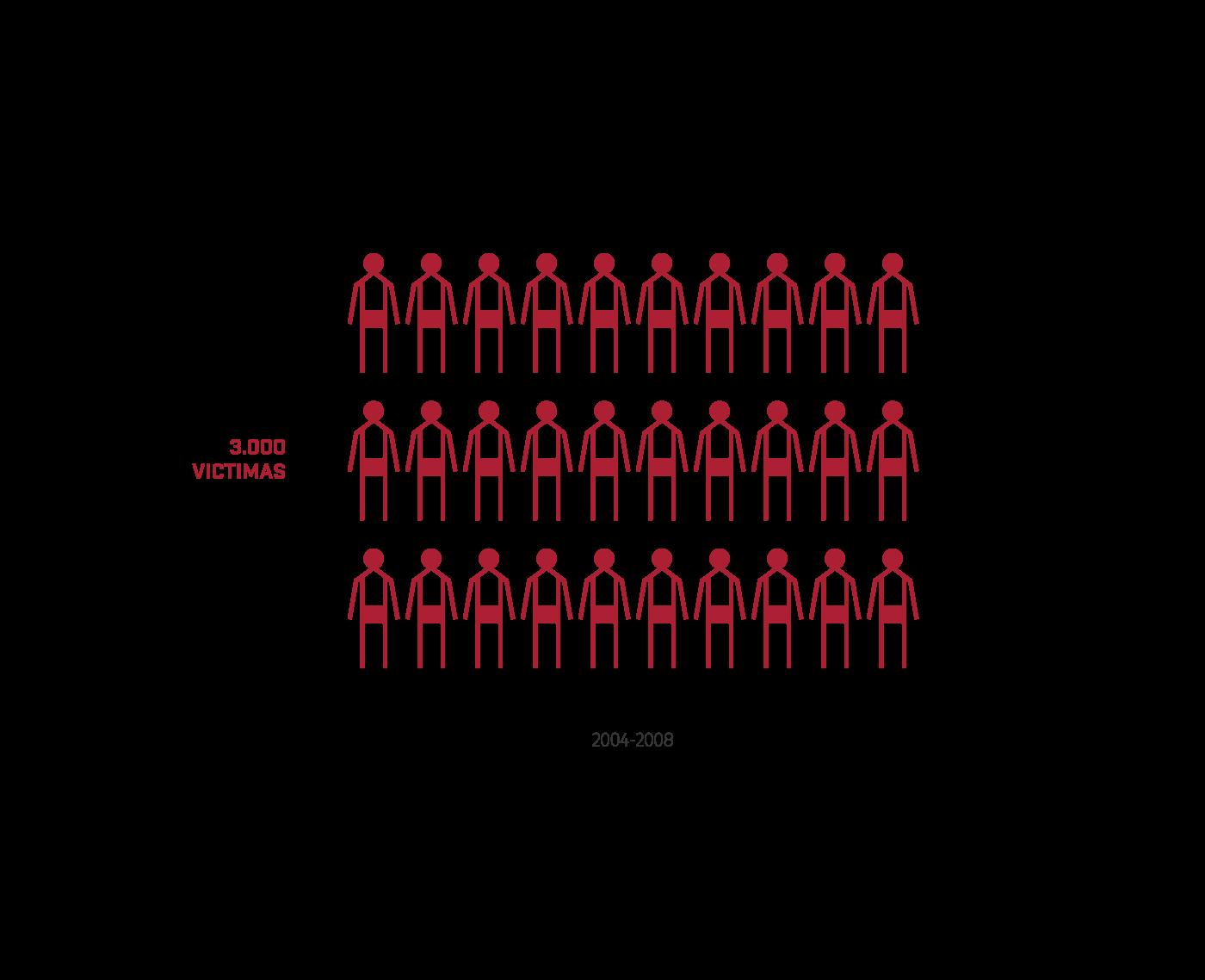 - En su informe del 2010 la Oficina en Colombia de la Alta Comisionada de las Naciones Unidas para los Derechos Humanos estimó «más de 3.000 personas pudieron haber sido víctimas de ejecuciones extrajudiciales, atribuidas al Ejército» ocurridos la mayoría entre 2004 y 2008.