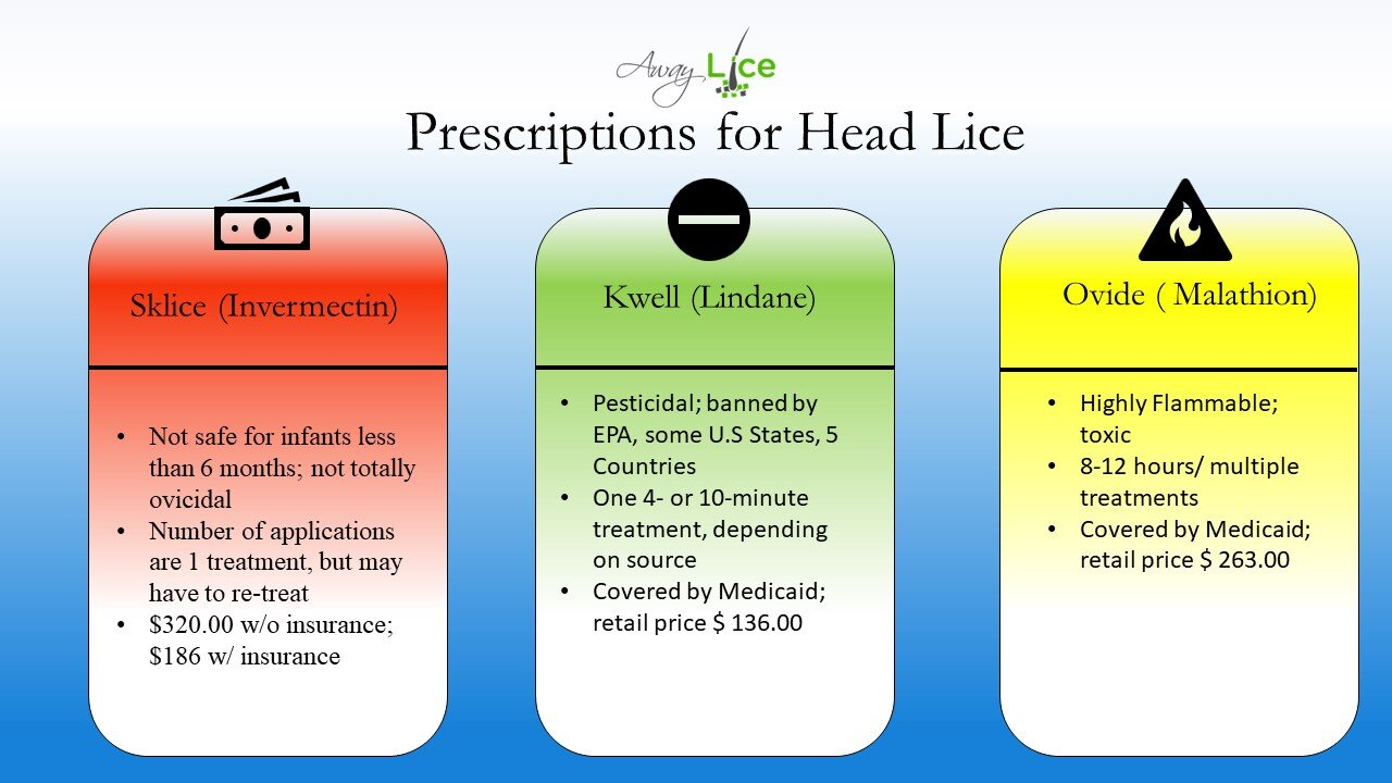 Prescriptions for Head Lice: ***Infestation Level and hair length can increase or decrease treatment use and price.
