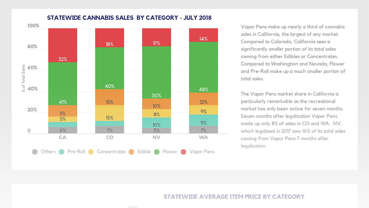Statewide+cannabis+sales+by+category.jpg