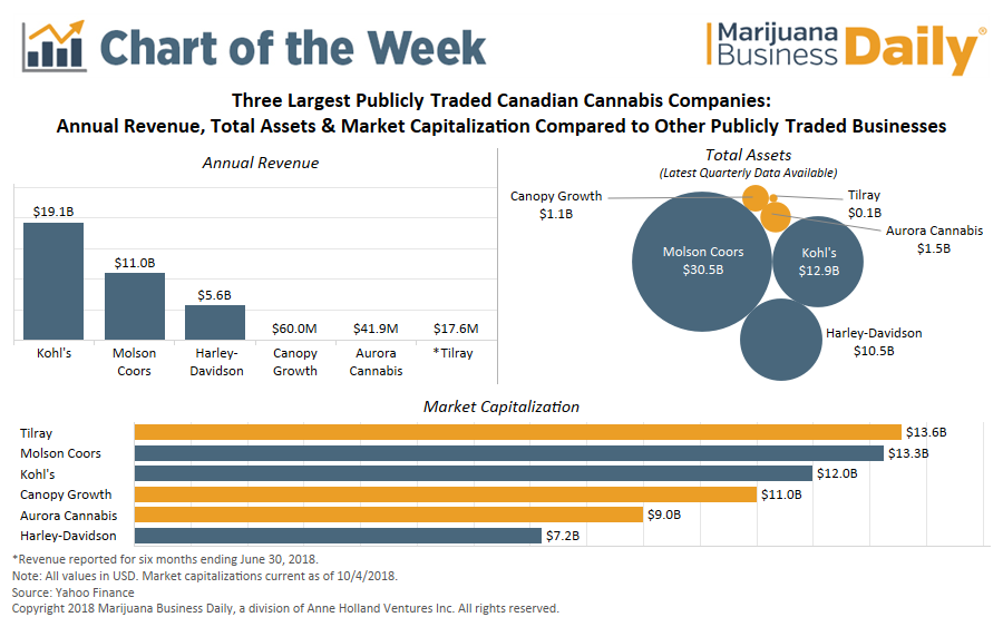 Canadian Cannabis Companies - Chart of the week.png