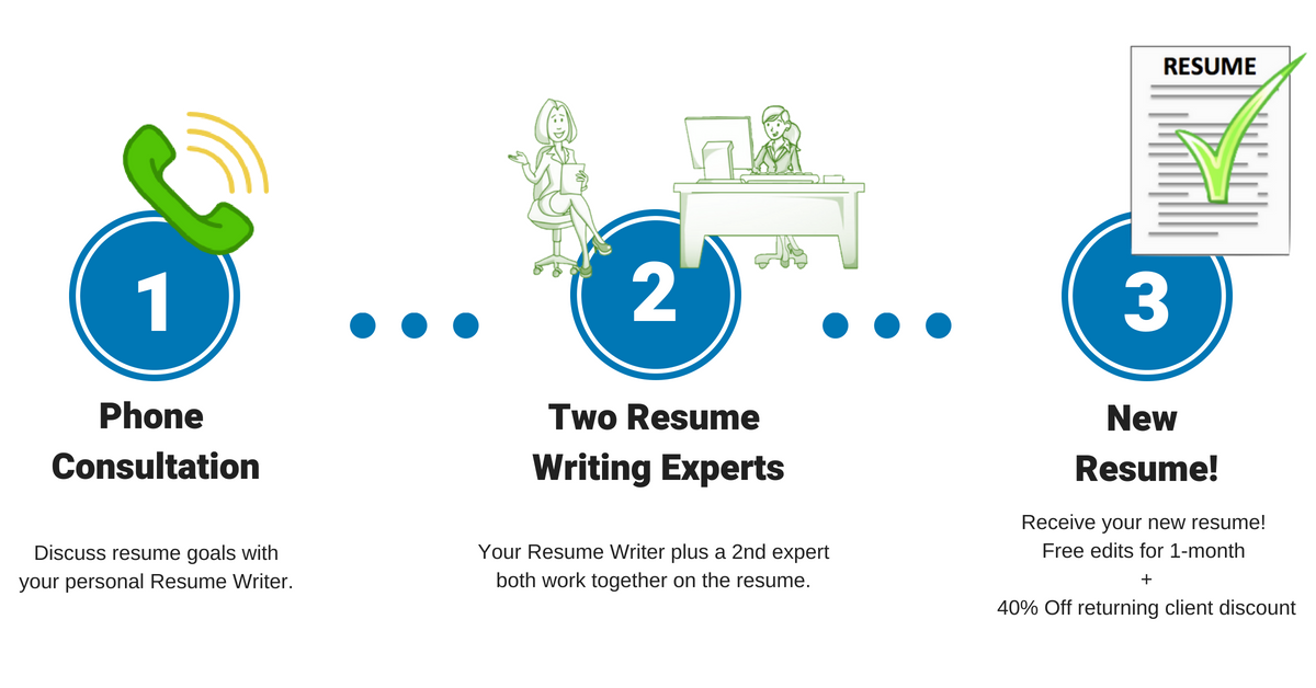 Our Resume Writing Process.png