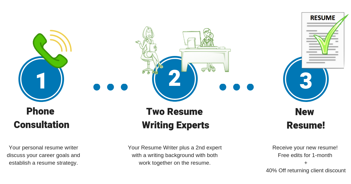 Get Started Professional Resume Writing Services
