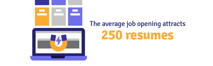 Although this stat is a wide average (some roles may get more or less depending on level/industry etc.), the idea here is that Job Boards are oversaturated with applicants since most people use the same ones. Using just 1-2 job boards to find work is like building a house with a screwdriver. You need to use all the tools at your disposal to gain an advantage over the odds.   Learn more:   Why you can't get a job…Recruiting explained by the numbers (ERE.com)    Learn more:   6 reasons why job boards don't work (Undercover Recruiter)