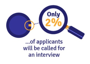 """This statistic is usually the most surprising for people. Out of the 250 applicants who apply to jobs, only 4-5 people get called in to interview.  You can increase your odds by searching the """"hidden job market"""" for jobs the competition didn't apply to yet, networking, and by applying strategic keyword strategy into your resume."""