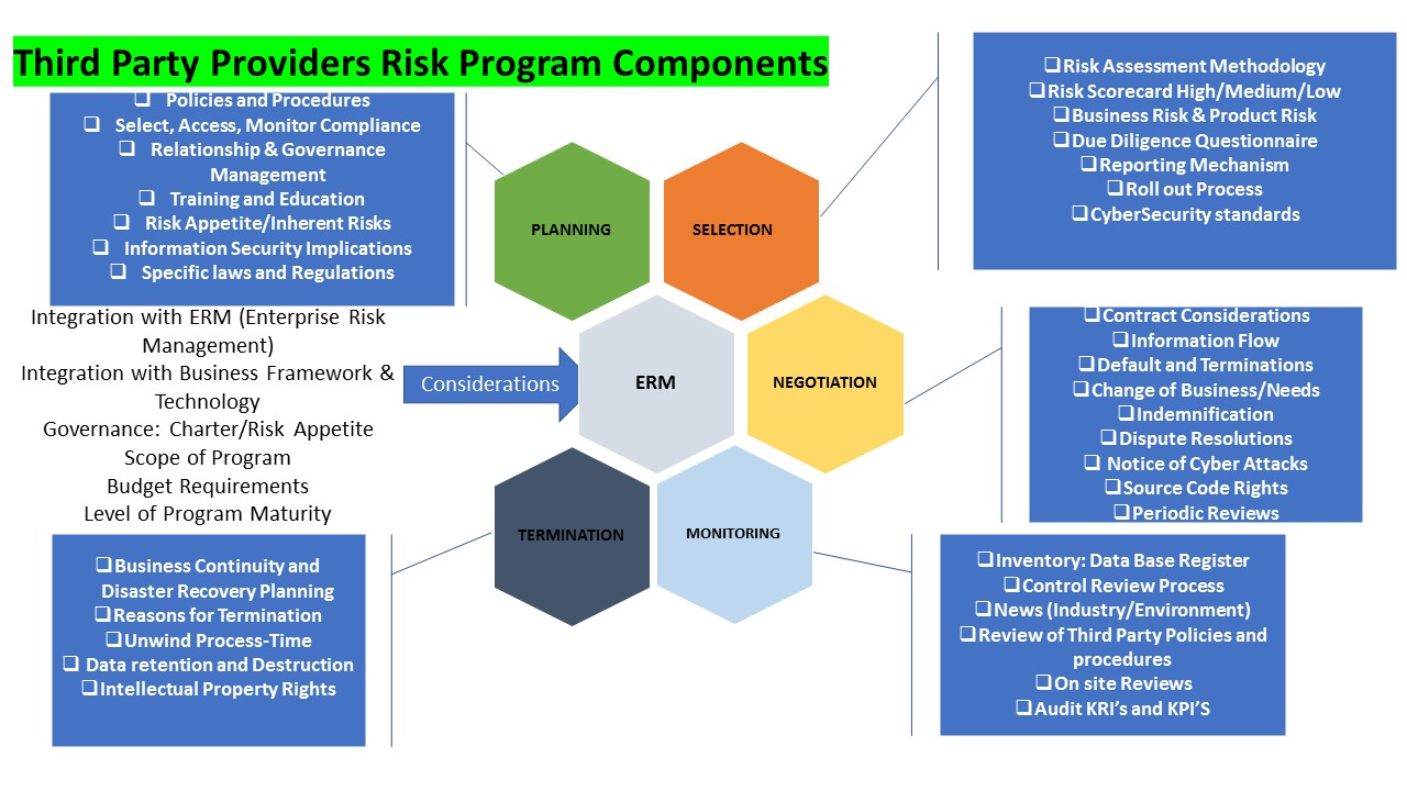 Third Party Risk - Third Party Risk Management