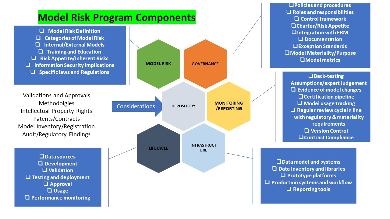 Model Risk - Model Risk Management