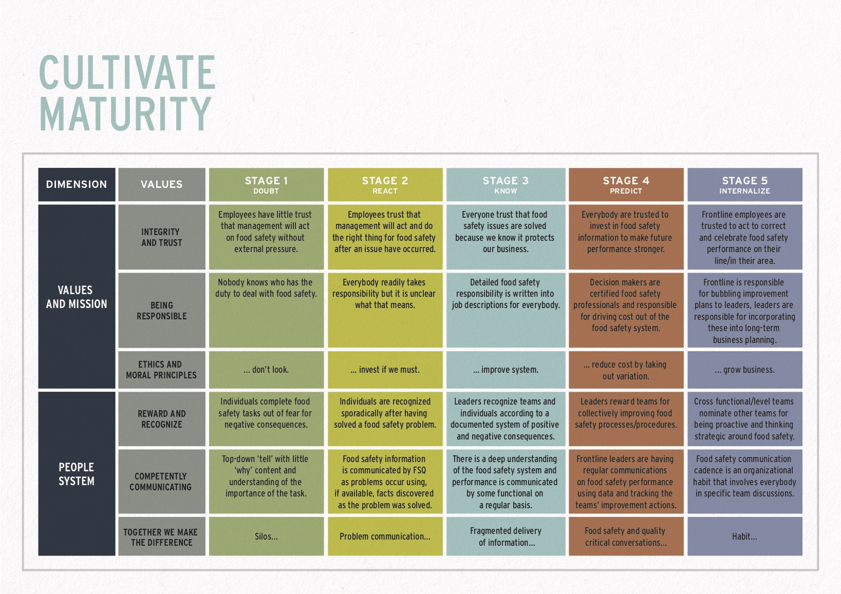 Cultivate Food Safety - Maturity Chart [1]